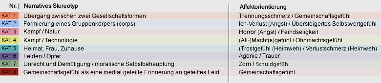Platoon: Diagramm zur zeitlichen Abfolge der Pathosszenen ...